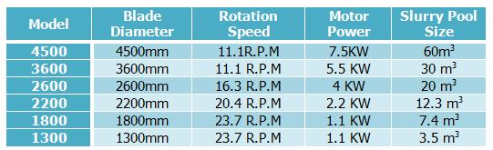 flat mixer technical parameters