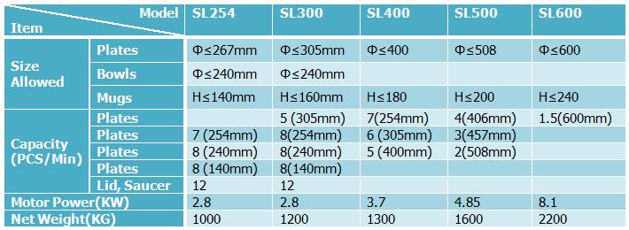 single head tableware jiggering machine parameters